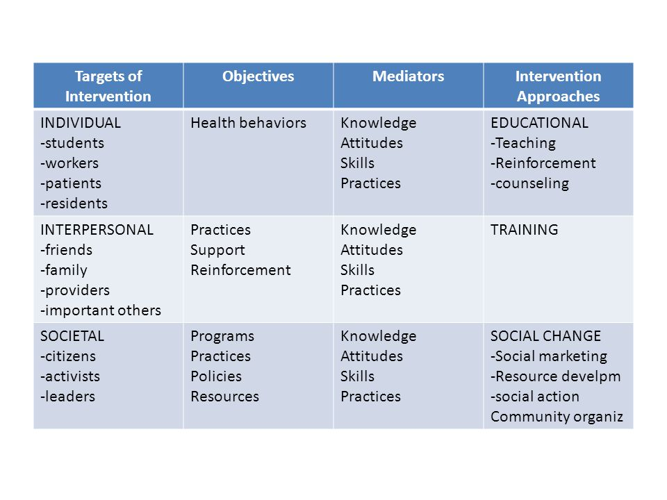 Targets of Intervention Intervention Approaches