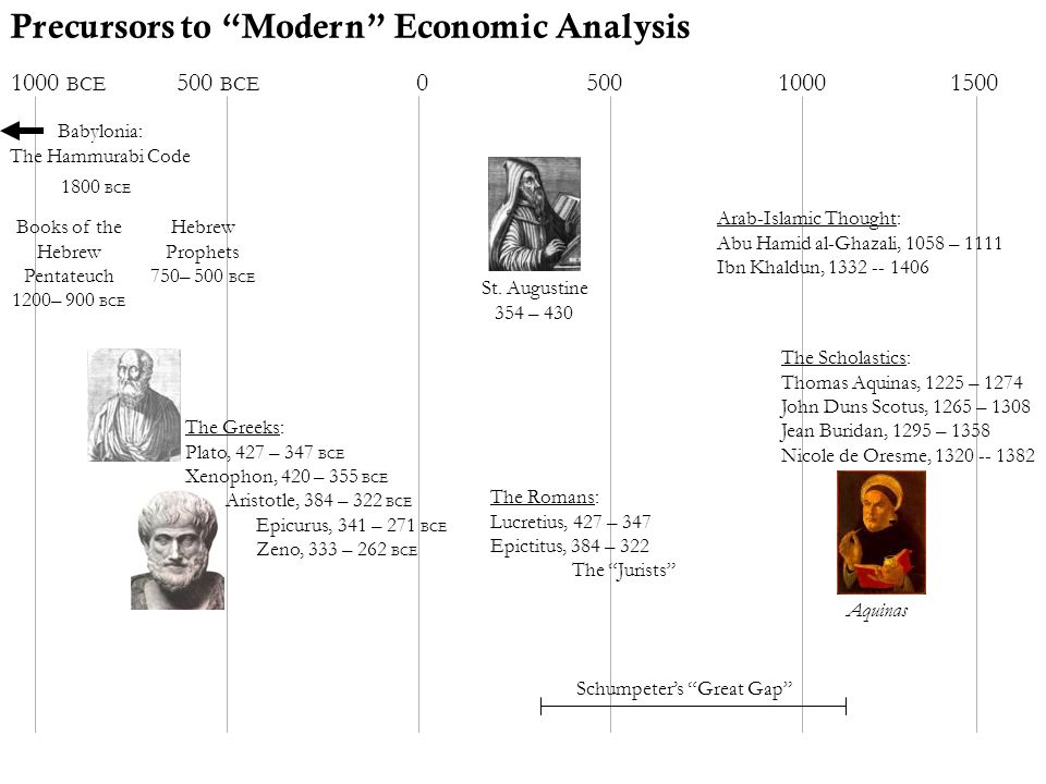 Schumpeter's Great Gap