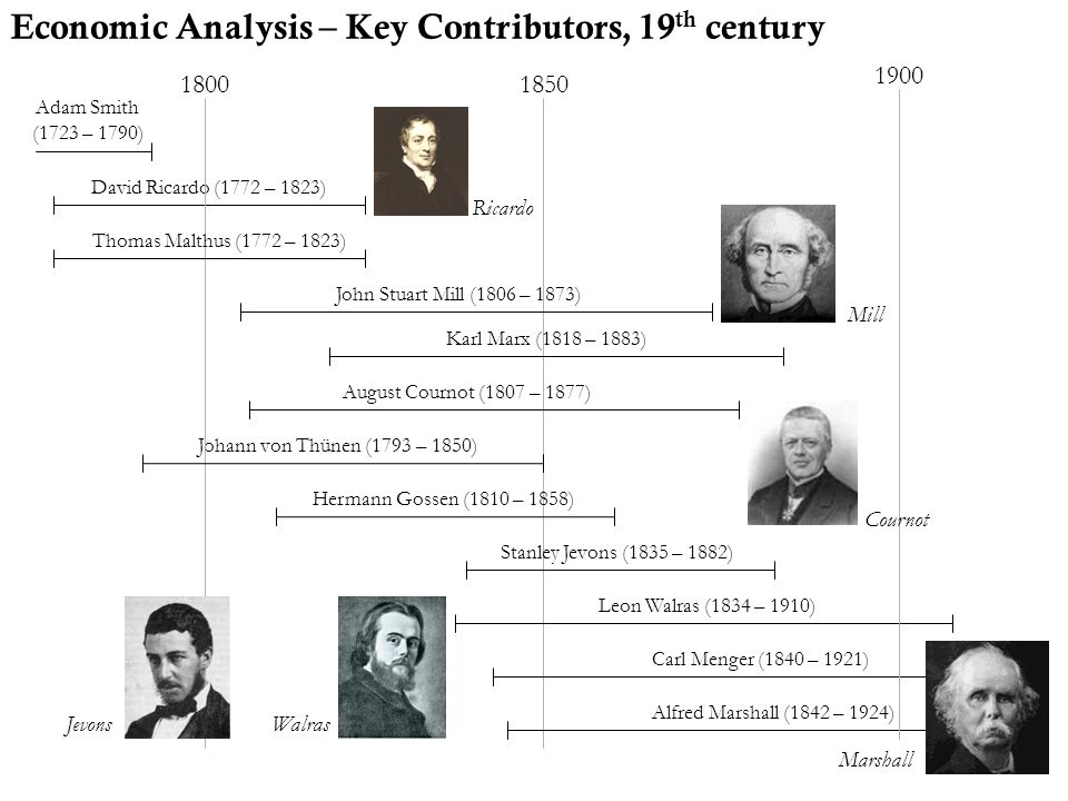 Economic Analysis – Key Contributors, 19th century