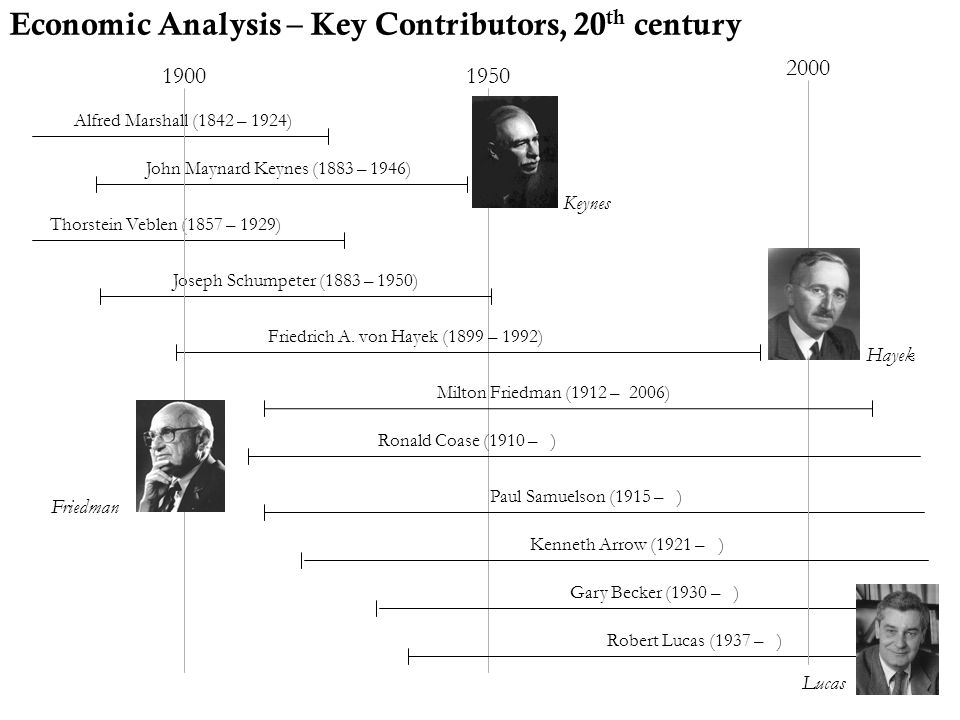 Economic Analysis – Key Contributors, 20th century