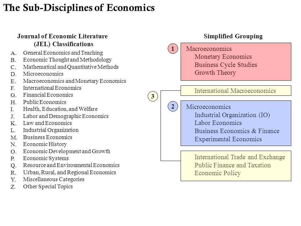 Journal of Economic Literature (JEL) Classifications