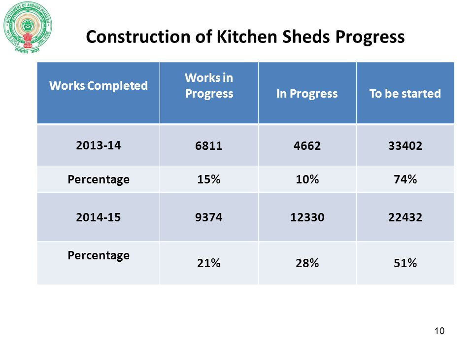 Construction of Kitchen Sheds Progress