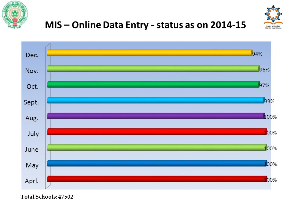 MIS – Online Data Entry - status as on 2014-15