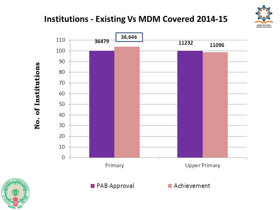 Institutions - Existing Vs MDM Covered 2014-15