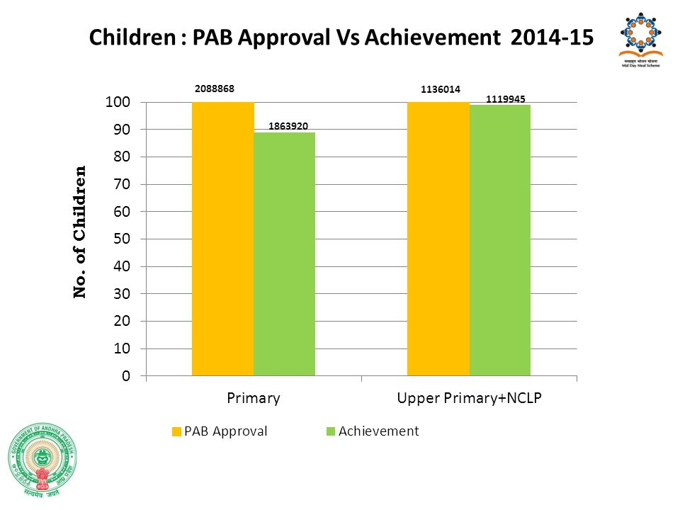 Children : PAB Approval Vs Achievement 2014-15