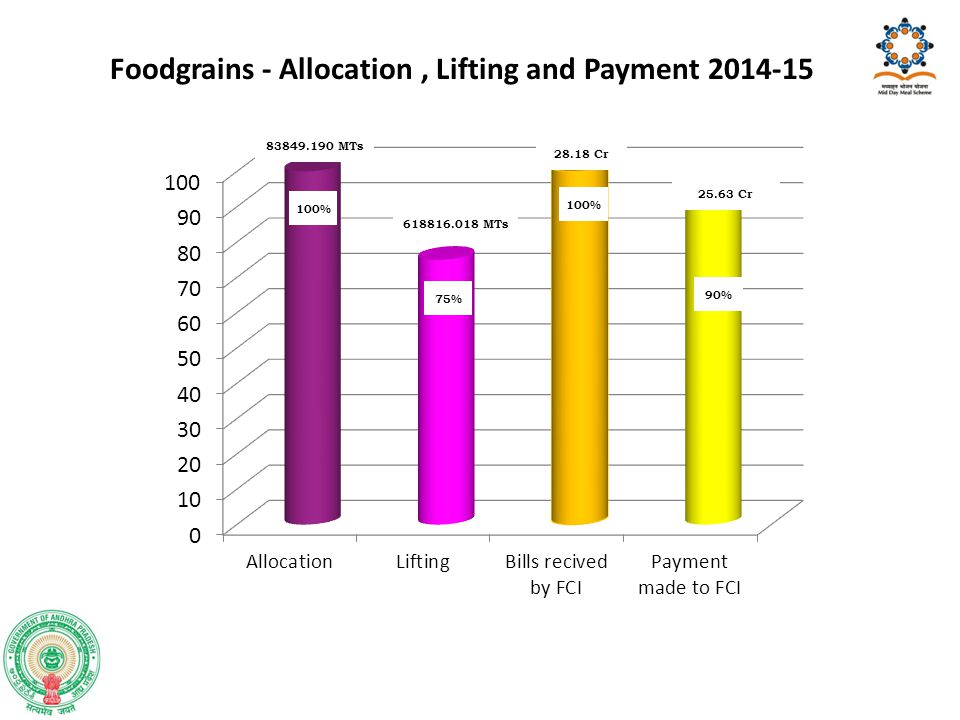 Foodgrains - Allocation , Lifting and Payment 2014-15