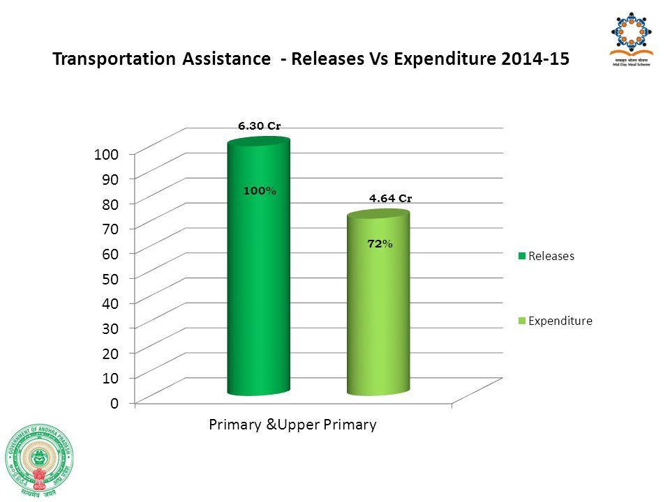Transportation Assistance - Releases Vs Expenditure 2014-15