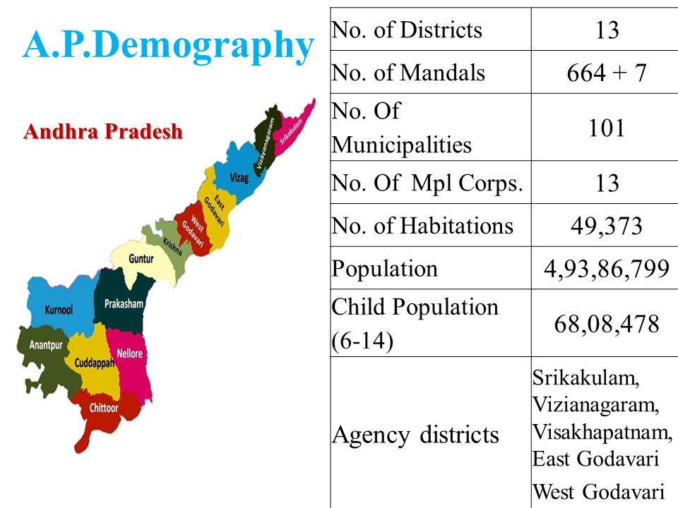 No. of Districts. 13. No. of Mandals. 664 + 7. No. Of Municipalities. 101. No. Of Mpl Corps.