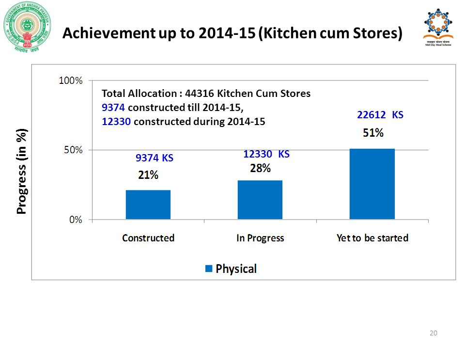 Achievement up to 2014-15 (Kitchen cum Stores)