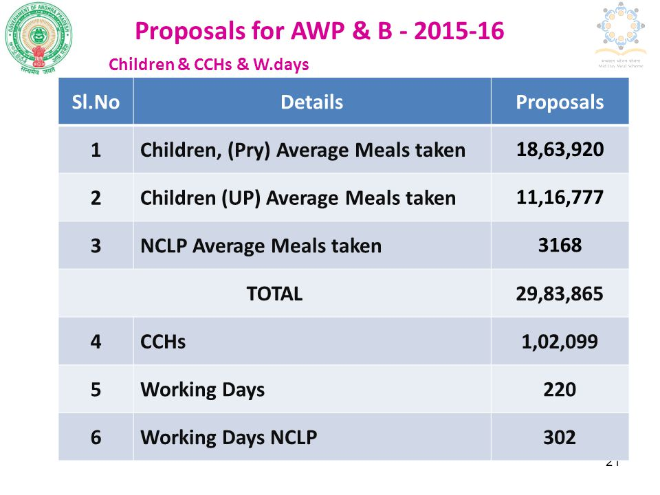 Proposals for AWP & B - 2015-16 Sl.No Details Proposals 1