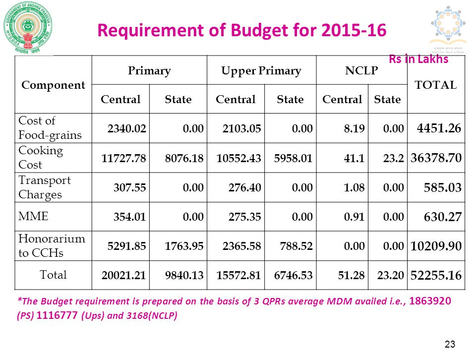 Requirement of Budget for 2015-16