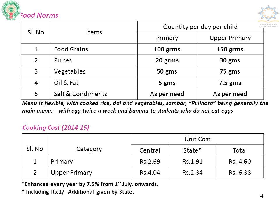 Quantity per day per child