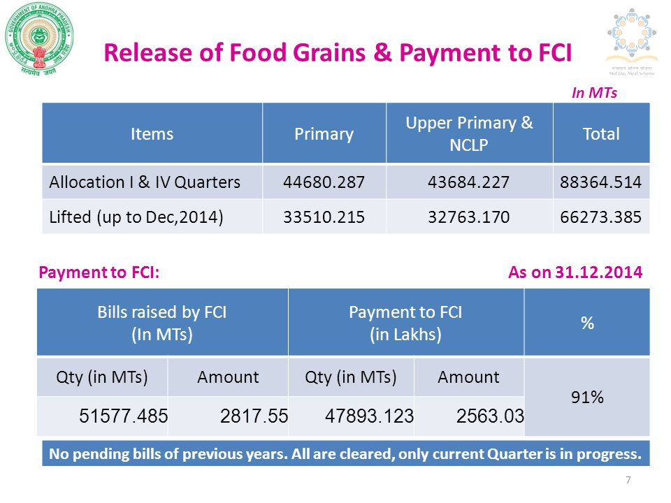 Release of Food Grains & Payment to FCI