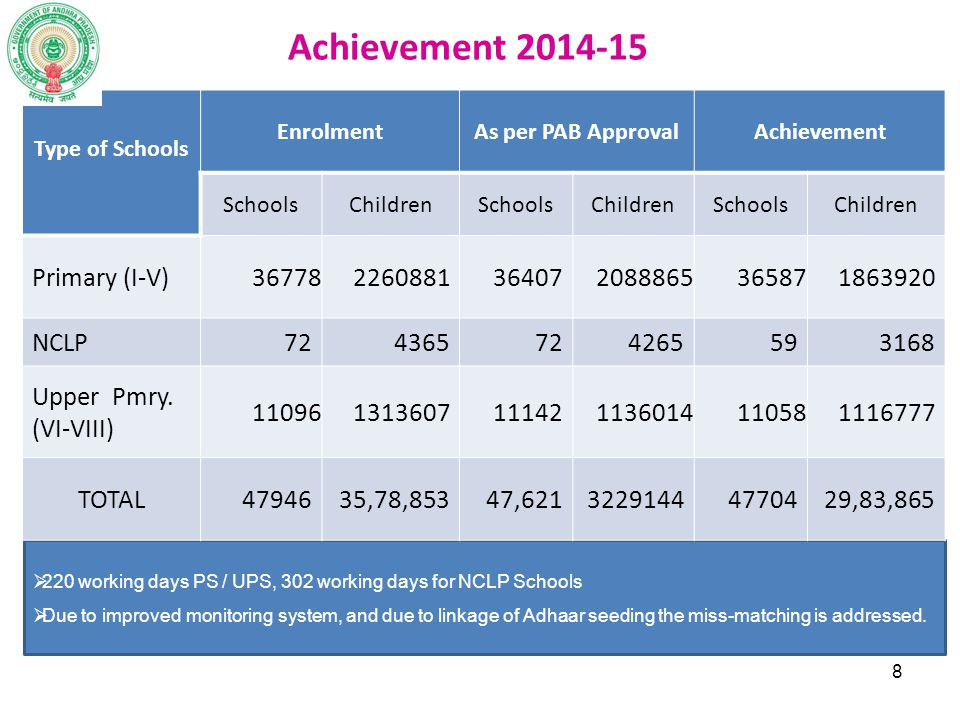 Achievement 2014-15 Primary (I-V) 36778 2260881 36407 2088865 36587