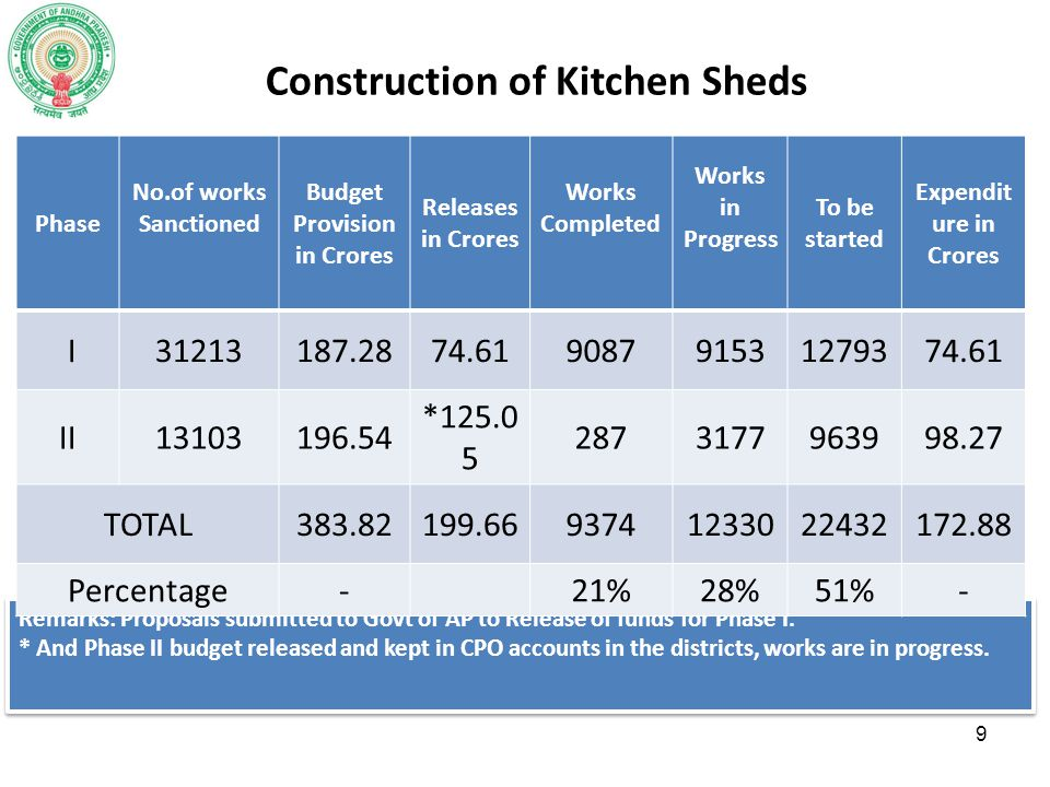 Construction of Kitchen Sheds Budget Provision in Crores