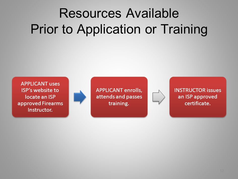 Resources Available Prior to Application or Training