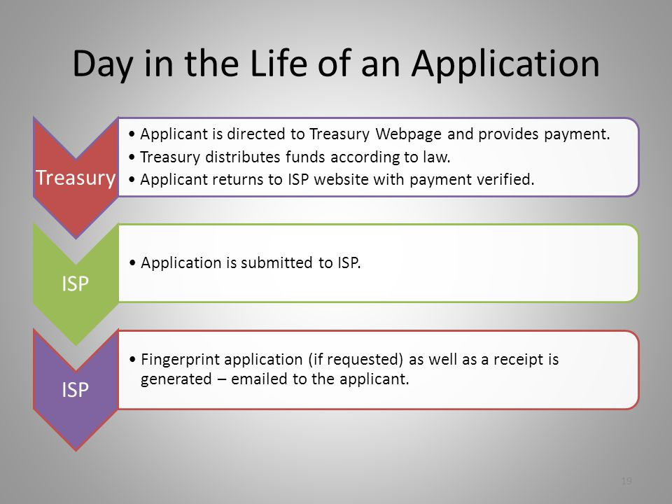Day in the Life of an Application