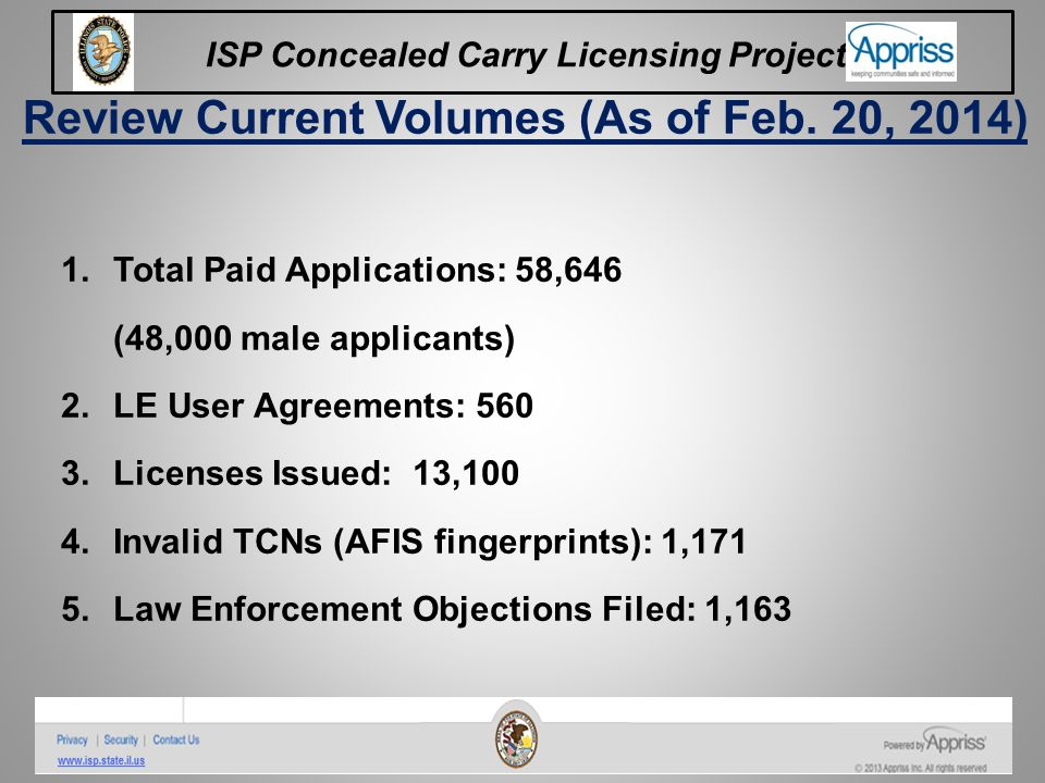 Review Current Volumes (As of Feb. 20, 2014)