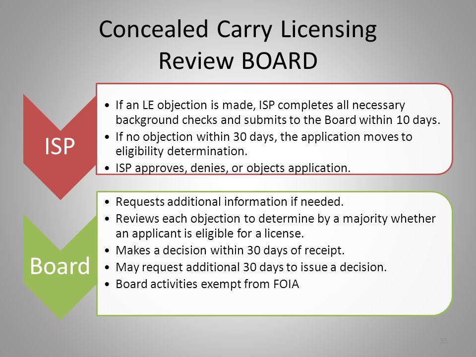 Concealed Carry Licensing Review BOARD