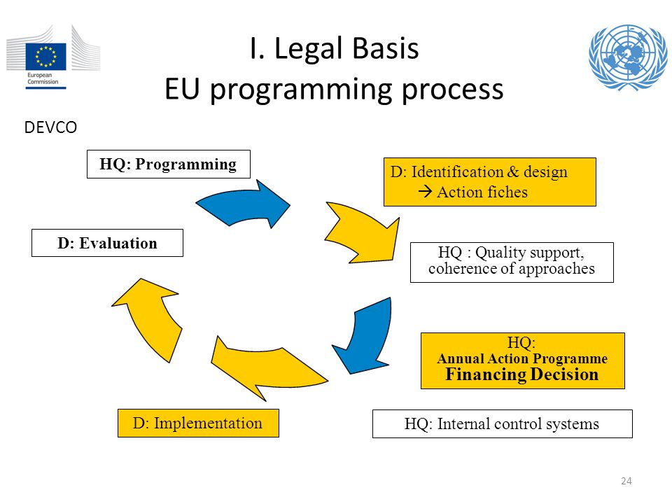 I. Legal Basis EU programming process