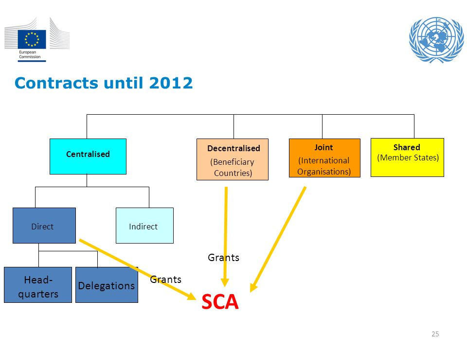 SCA Contracts until 2012 Grants Grants Head- quarters Delegations