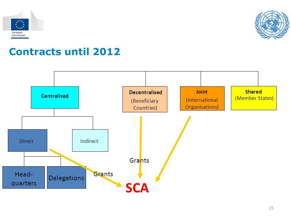 SCA Contracts until 2012 Grants Grants Head- quarters Delegations