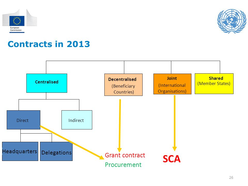 SCA Contracts in 2013 Grant contract Procurement Headquarters