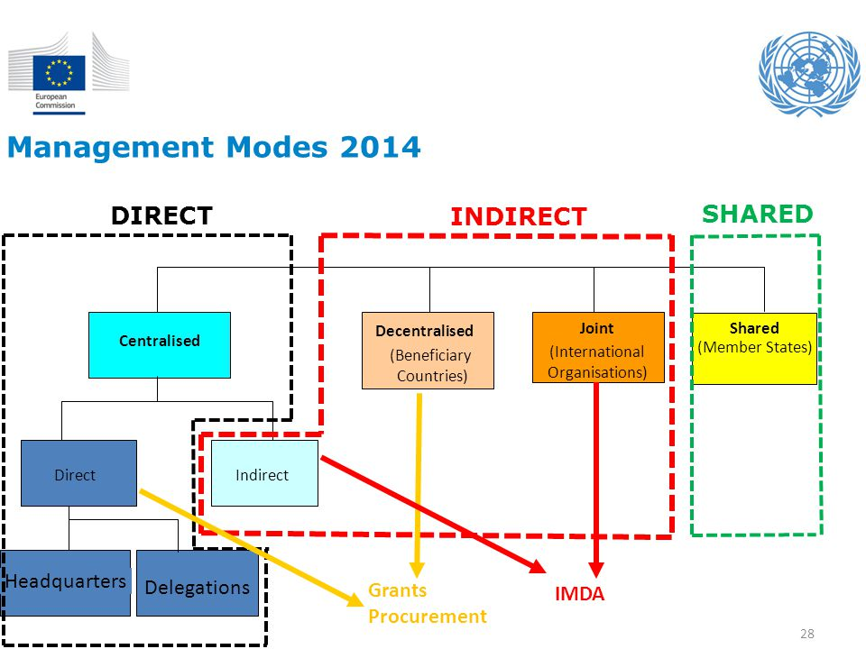 Management Modes 2014 DIRECT INDIRECT SHARED Headquarters Delegations