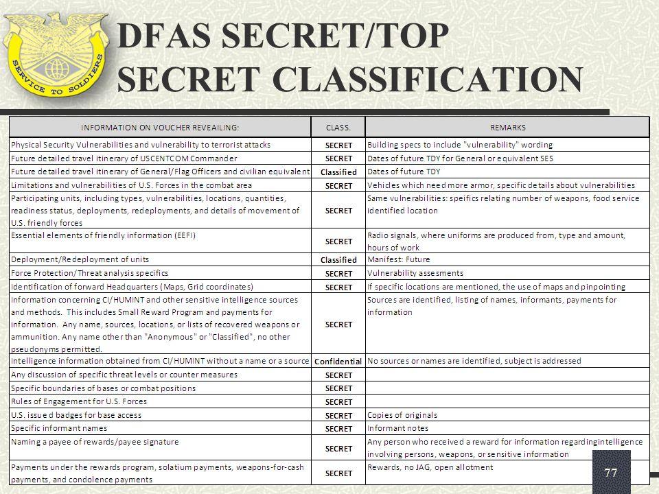 DFAS SECRET/TOP SECRET CLASSIFICATION