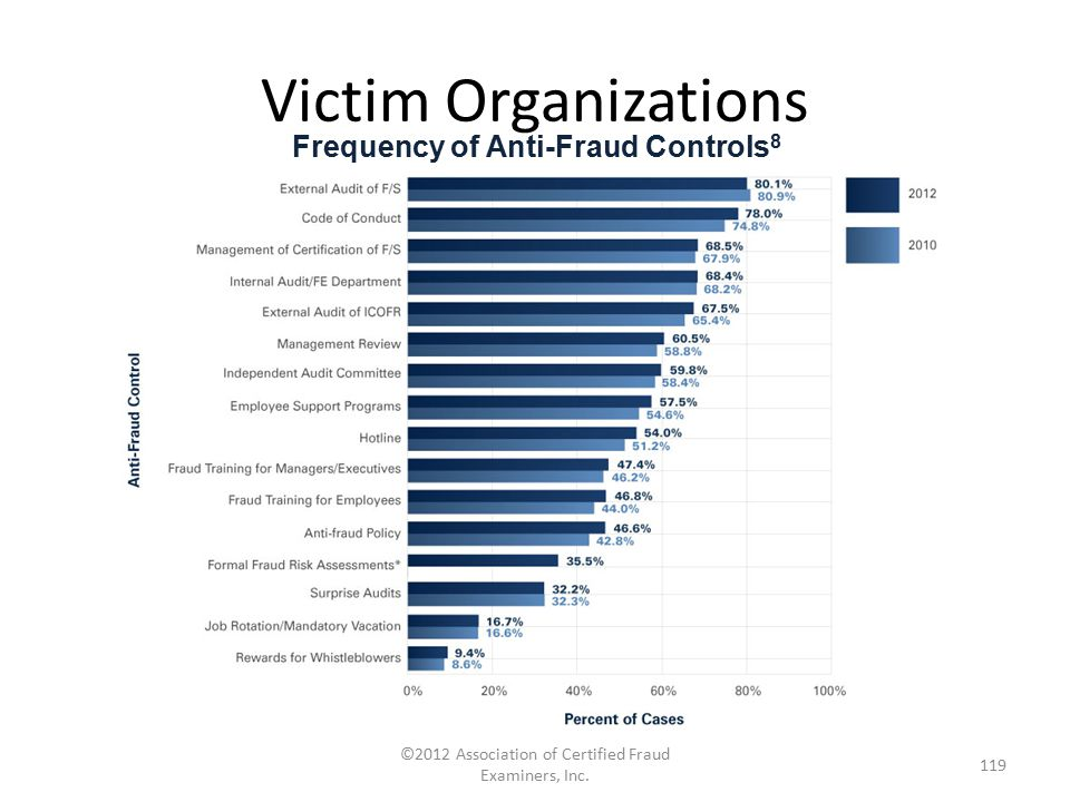 Frequency of Anti-Fraud Controls8
