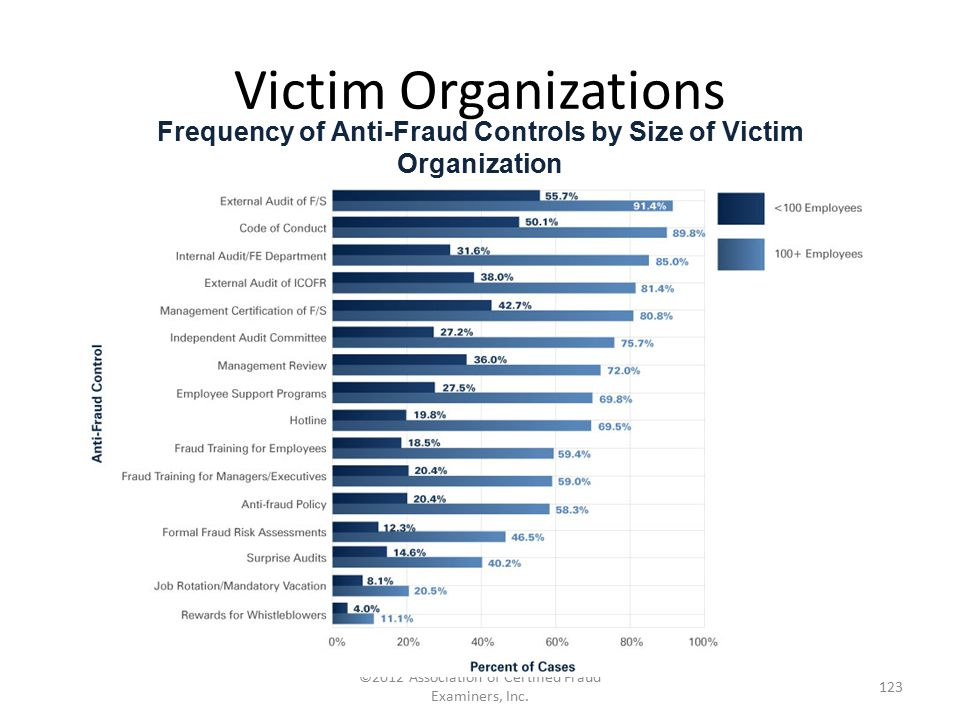 Frequency of Anti-Fraud Controls by Size of Victim Organization