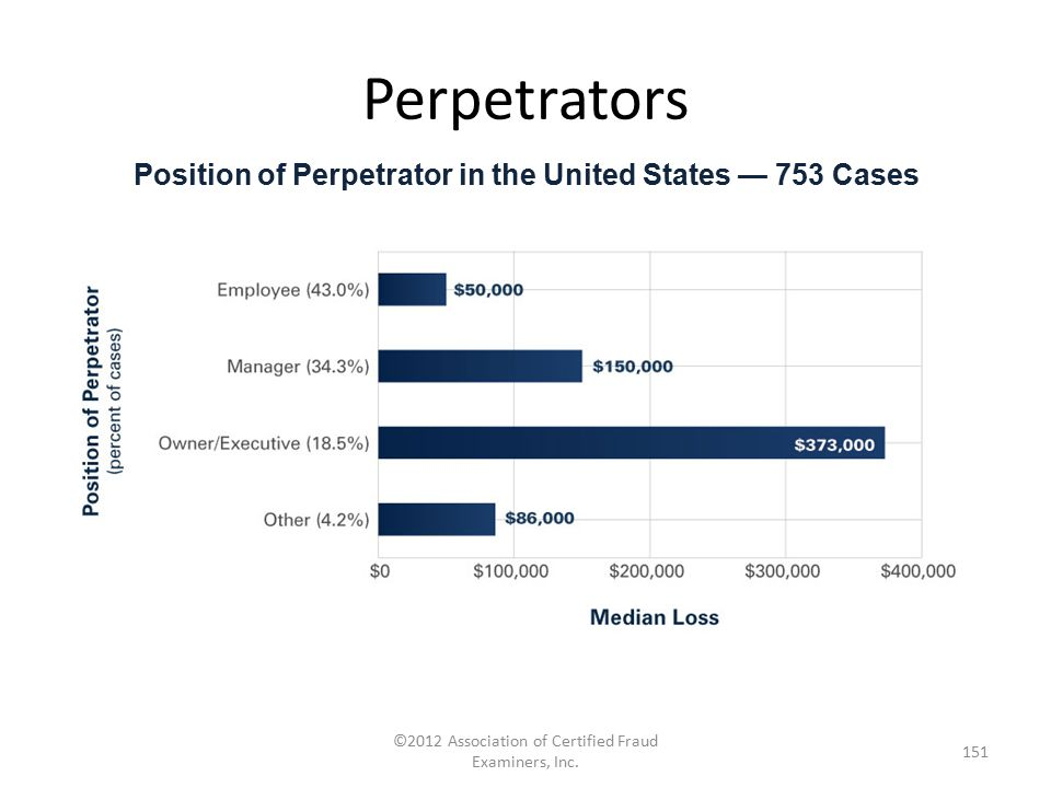 Position of Perpetrator in the United States — 753 Cases