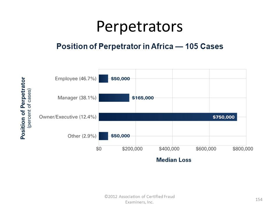 Position of Perpetrator in Africa — 105 Cases