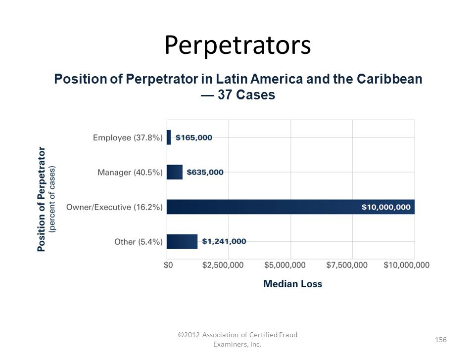 Position of Perpetrator in Latin America and the Caribbean — 37 Cases