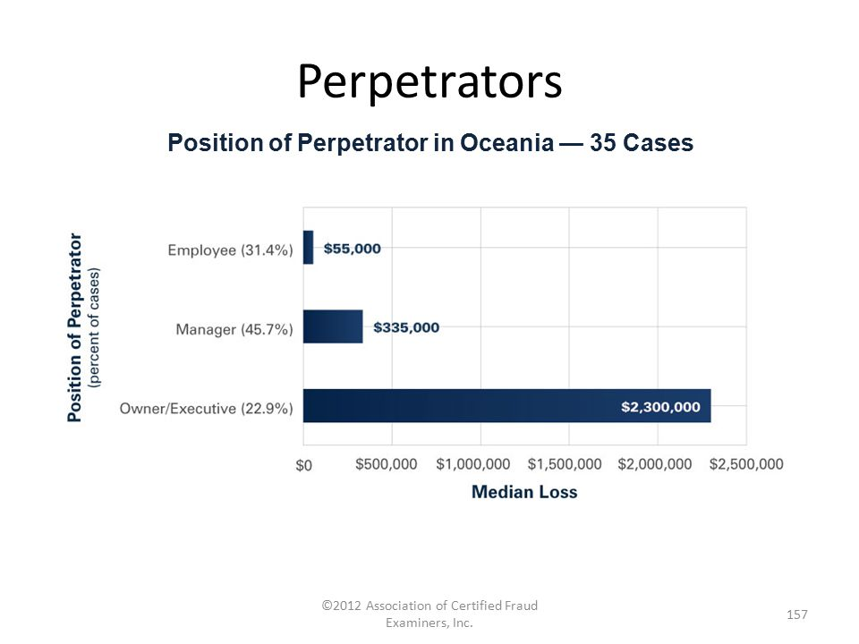Position of Perpetrator in Oceania — 35 Cases