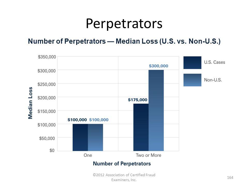 Number of Perpetrators — Median Loss (U.S. vs. Non-U.S.)