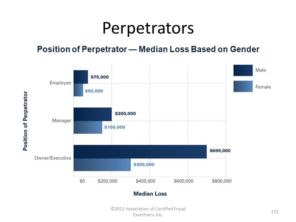 Position of Perpetrator — Median Loss Based on Gender