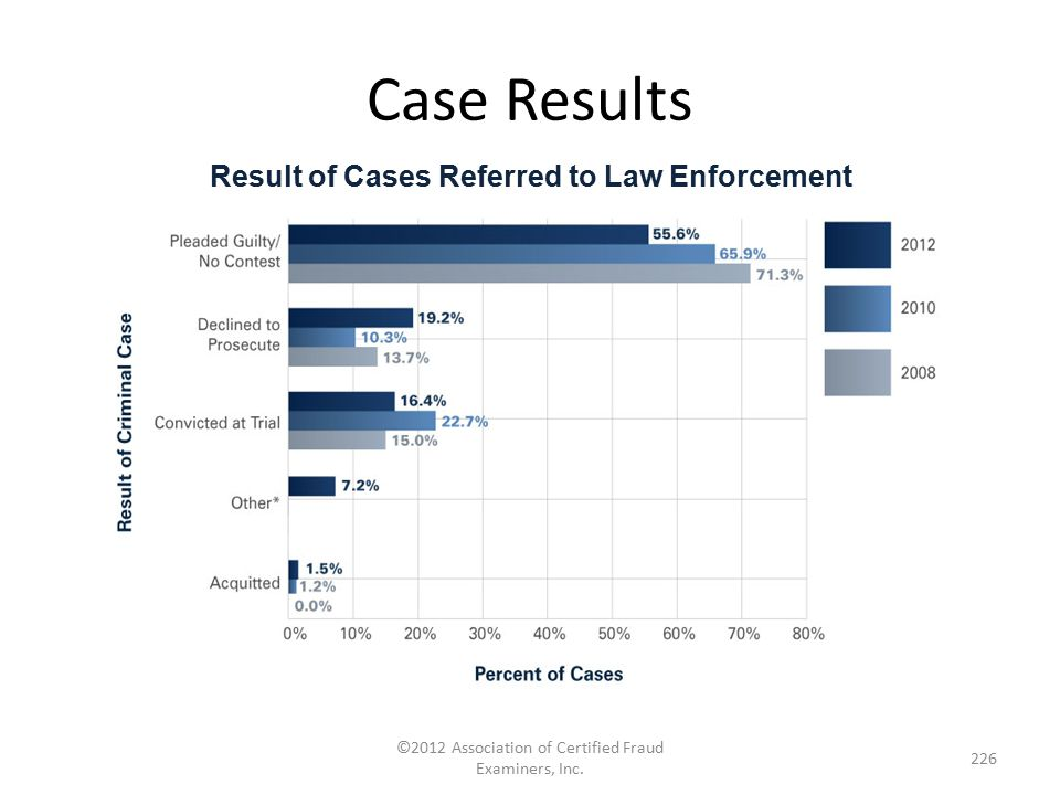 Result of Cases Referred to Law Enforcement