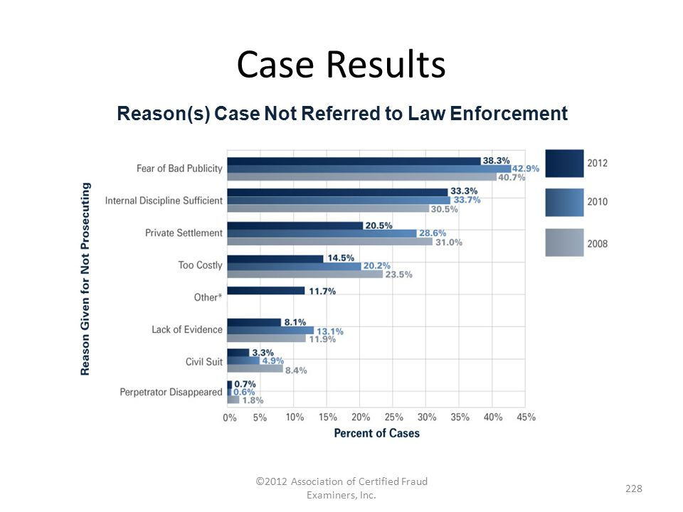 Reason(s) Case Not Referred to Law Enforcement