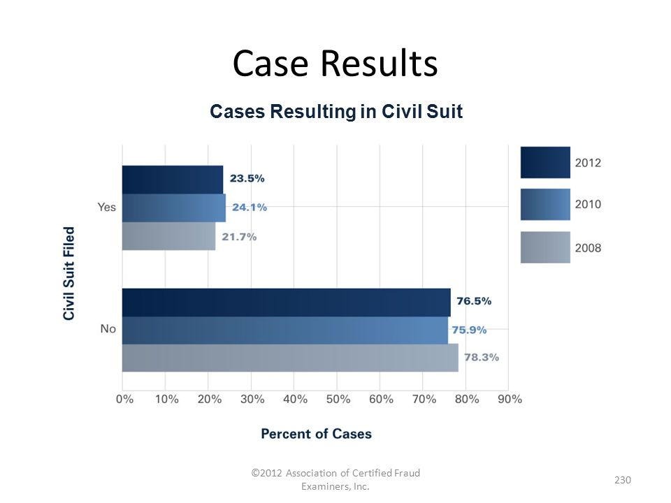 Cases Resulting in Civil Suit