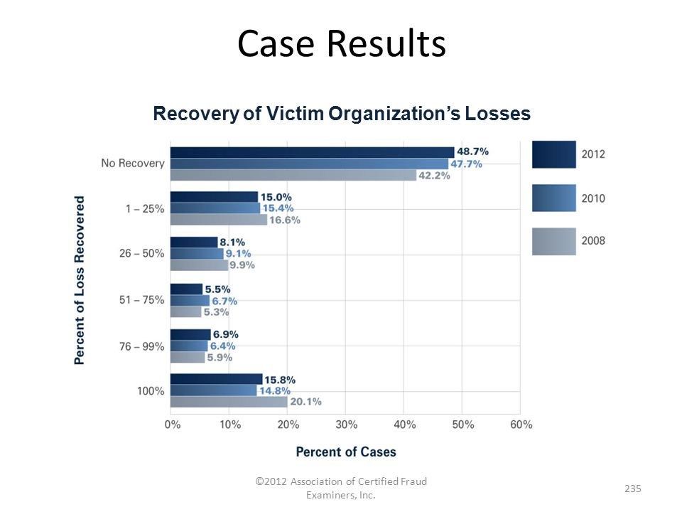Recovery of Victim Organization's Losses
