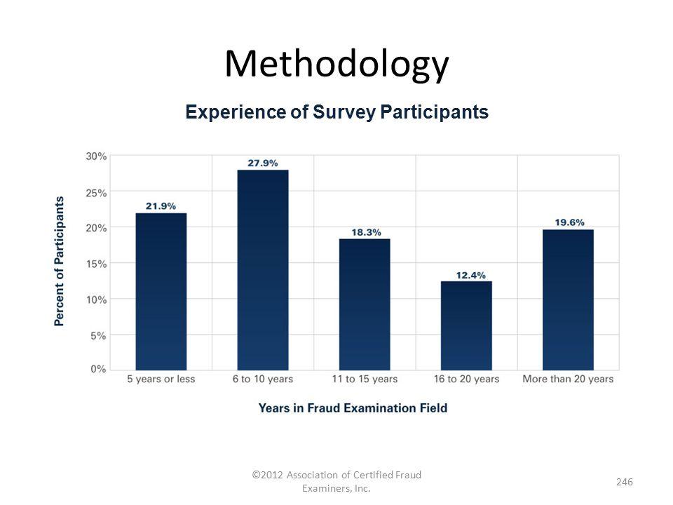 Experience of Survey Participants