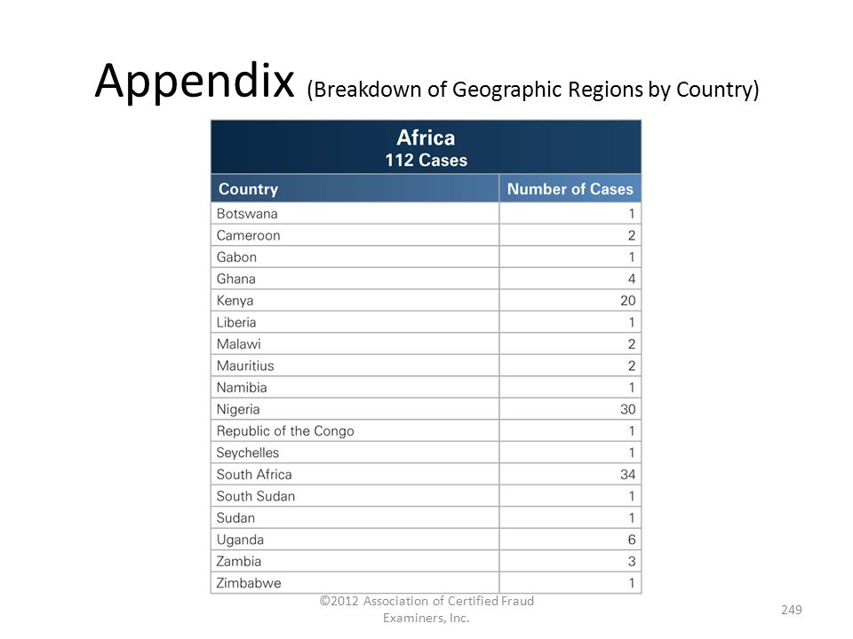 Appendix (Breakdown of Geographic Regions by Country)