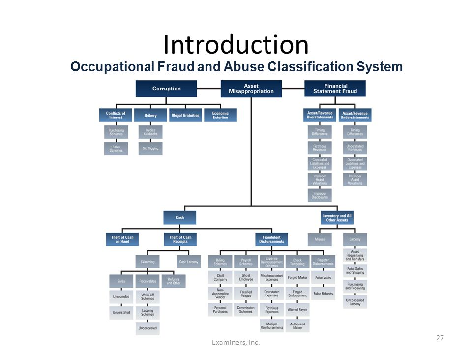 Occupational Fraud and Abuse Classification System