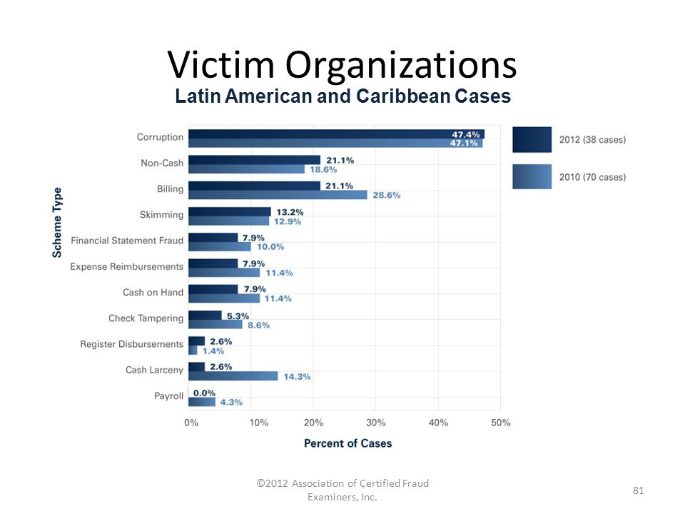 Latin American and Caribbean Cases