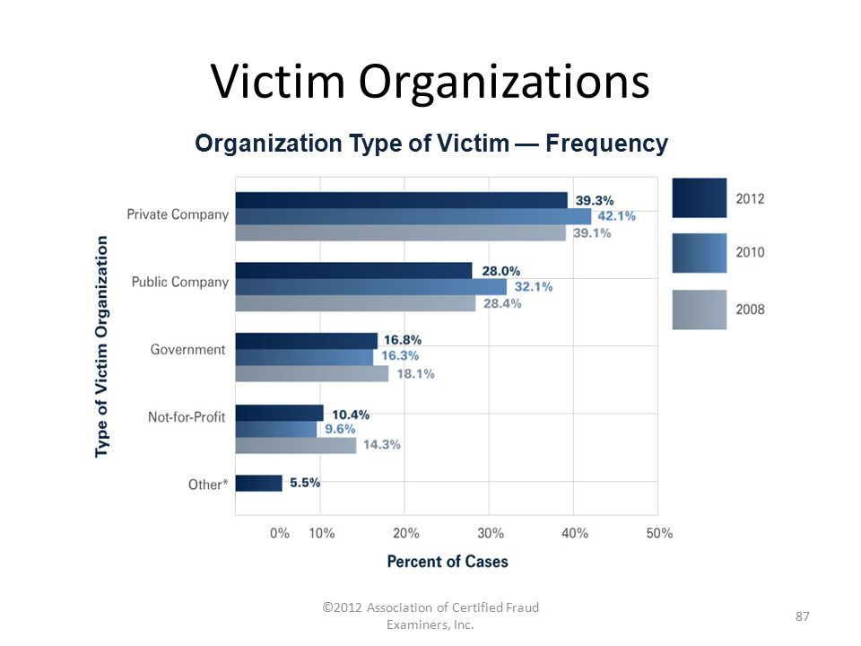 Organization Type of Victim — Frequency