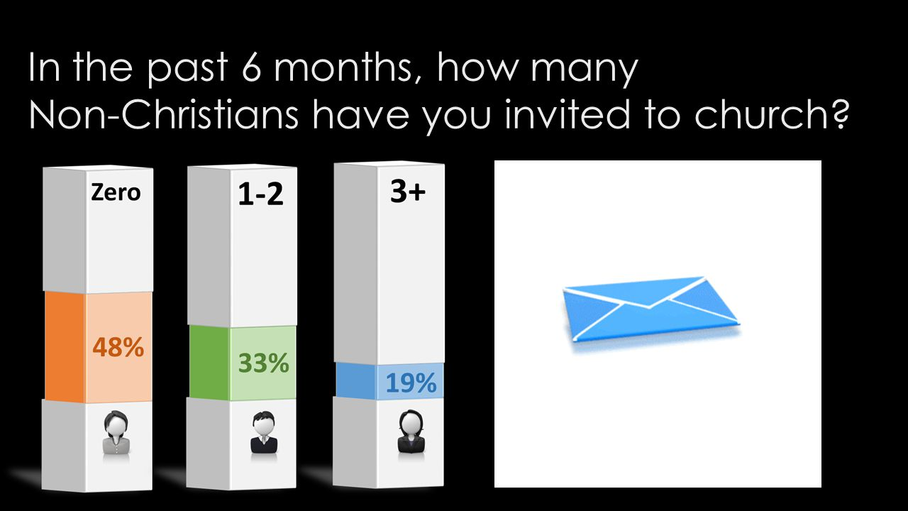 In the past 6 months, how many Non-Christians have you invited to church