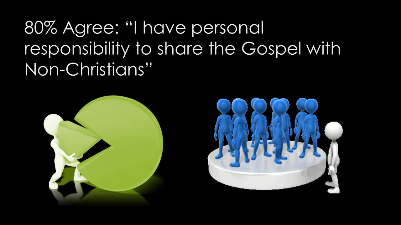 80% Agree: I have personal responsibility to share the Gospel with Non-Christians