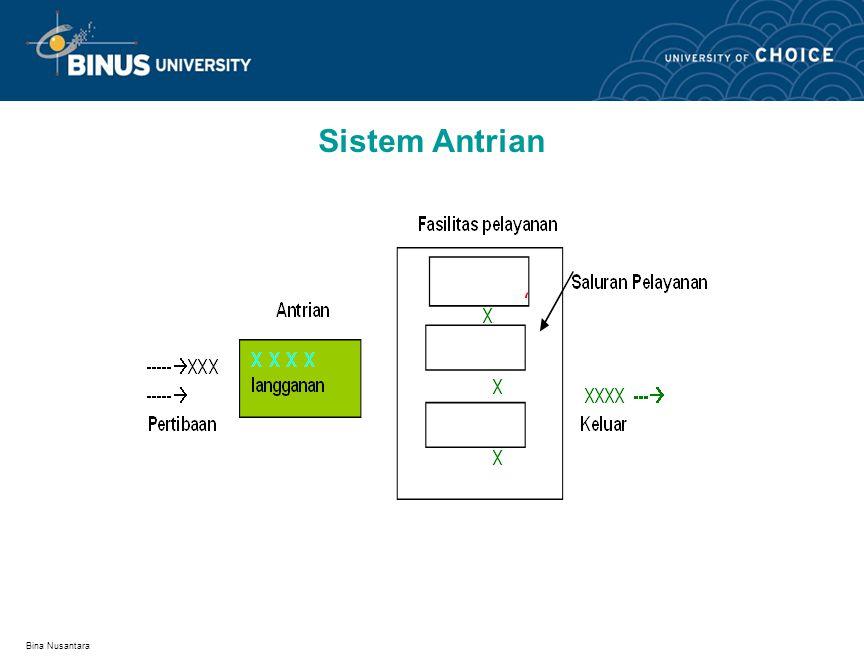 Sistem Antrian Bina Nusantara