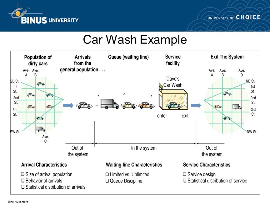 Car Wash Example Bina Nusantara